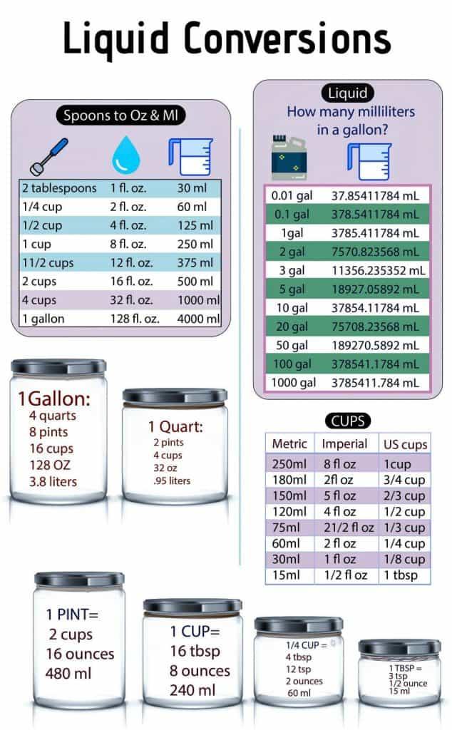 Liquid conversions